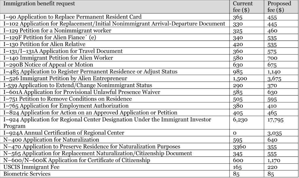 Immigration benefits request